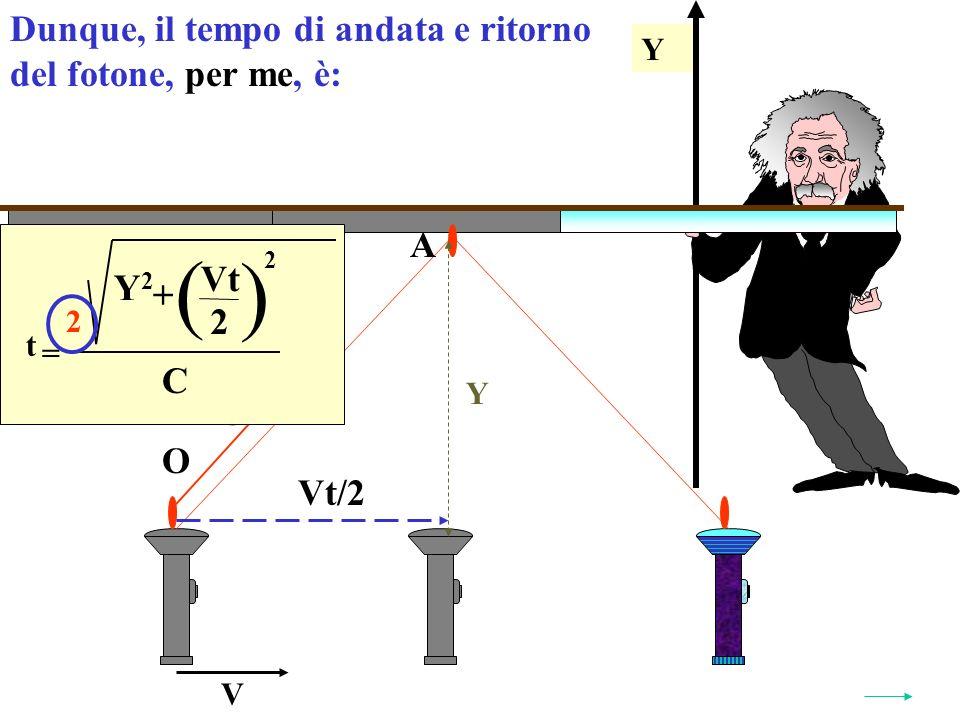 Y Y V O A Vt/2 C C t = ( ) Y2Y2 Vt 2 + 2 Dunque, il tempo di andata e ritorno del fotone, per me, è: 2