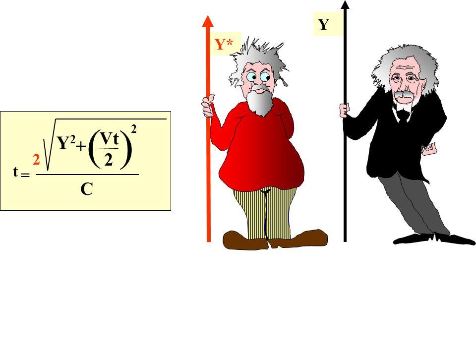 Y C t = ( ) Y2Y2 Vt 2 + 2 2 Y*