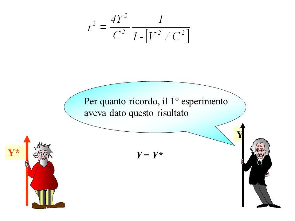 Y Y* Per quanto ricordo, il 1° esperimento aveva dato questo risultato Y = Y*