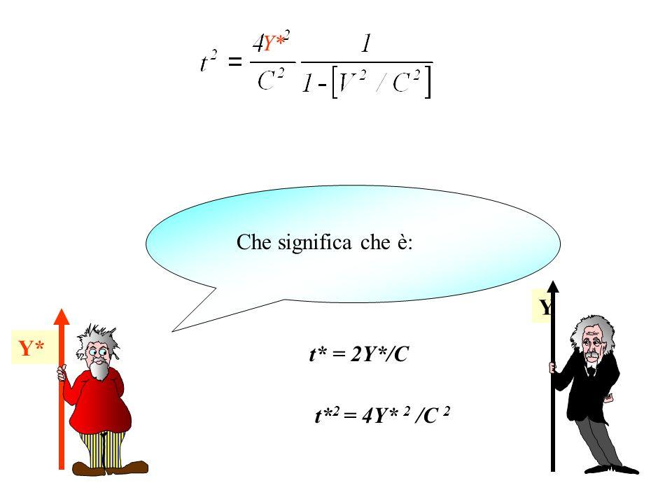 Y Che significa che è: t* = 2Y*/C Y* t* 2 = 4Y* 2 /C 2