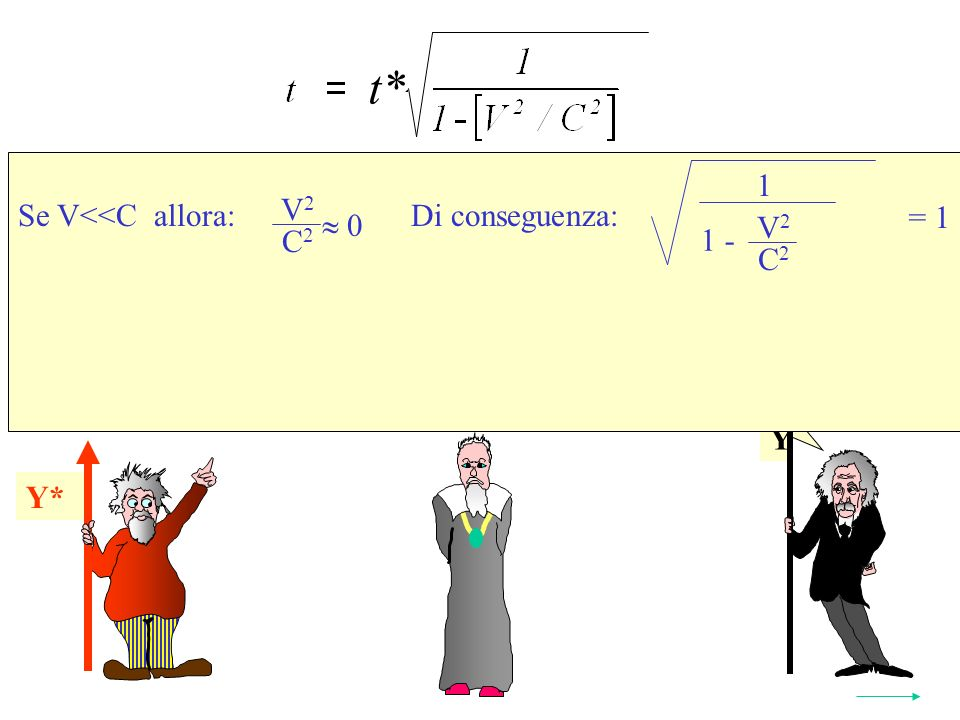 Y Y* Se V<<C allora: Di conseguenza: Y* t* 2 V 2 C 2 0 1 V 2 C 2 1 - = 1