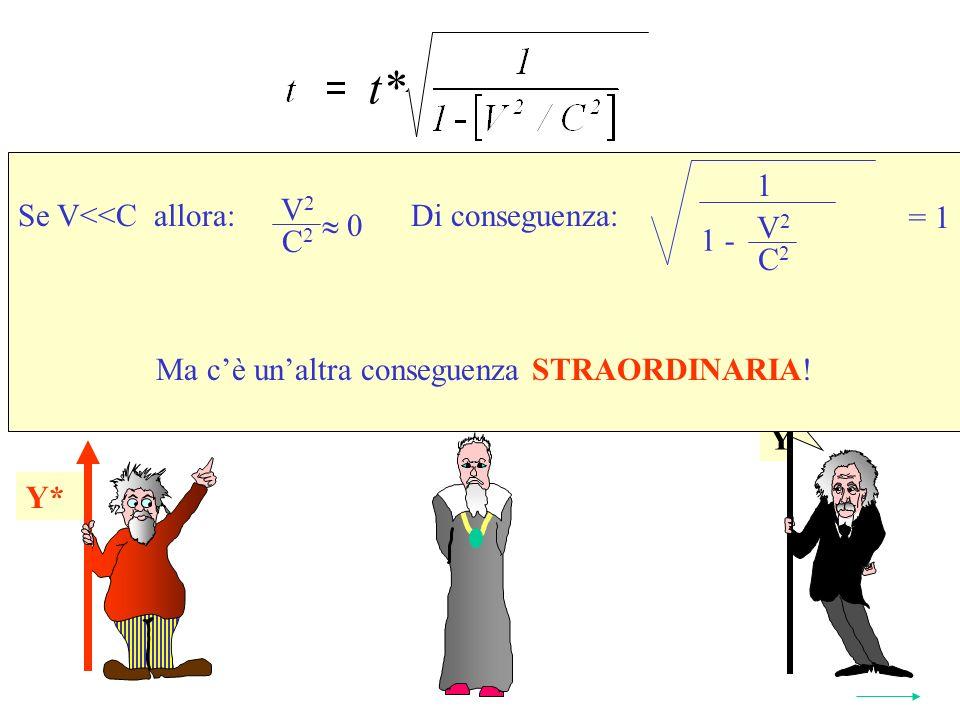 Y Y* Se V<<C allora: Di conseguenza: Ma cè unaltra conseguenza STRAORDINARIA.