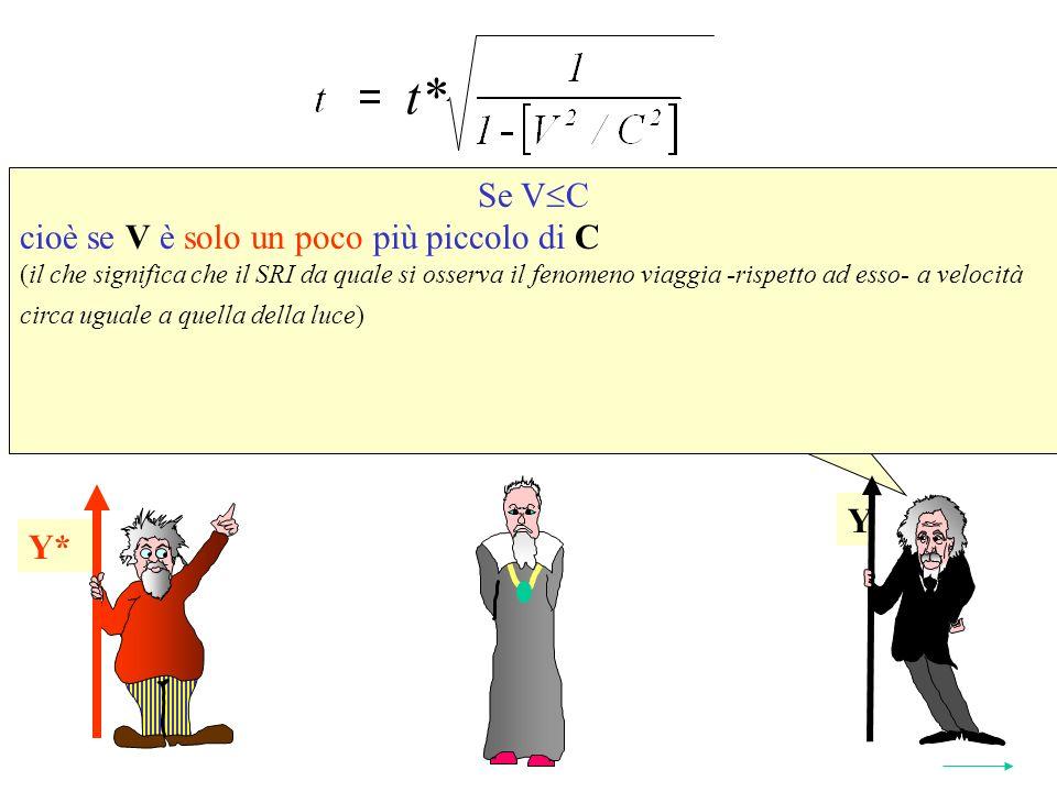 Se V C cioè se V è solo un poco più piccolo di C (il che significa che il SRI da quale si osserva il fenomeno viaggia -rispetto ad esso- a velocità circa uguale a quella della luce) Y* t* 2 Y Y*