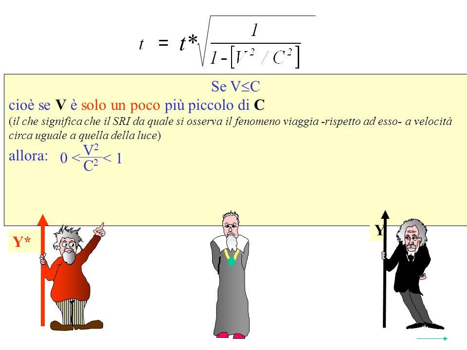 Se V C cioè se V è solo un poco più piccolo di C (il che significa che il SRI da quale si osserva il fenomeno viaggia -rispetto ad esso- a velocità circa uguale a quella della luce) allora: Y* t* 2 Y Y* V 2 C 2 < 1 0 <