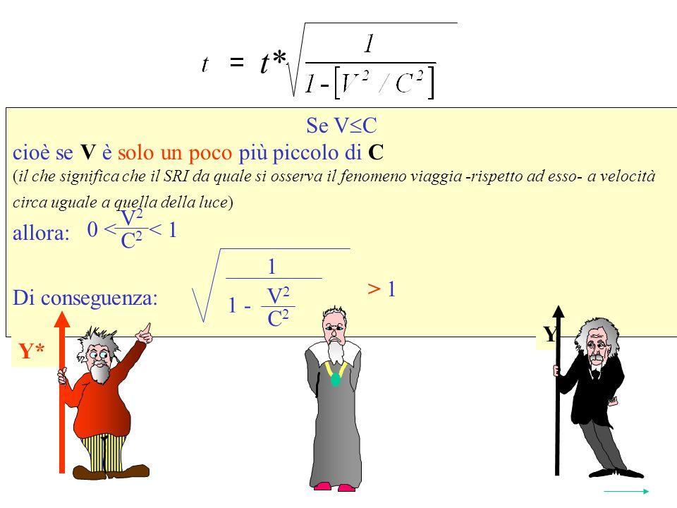 Se V C cioè se V è solo un poco più piccolo di C (il che significa che il SRI da quale si osserva il fenomeno viaggia -rispetto ad esso- a velocità circa uguale a quella della luce) allora: Di conseguenza: Quindi t > t* Y* t* 2 1 V 2 C 2 1 - > 1 V 2 C 2 < 1 0 < Y* Y