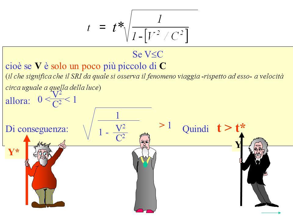Se V C cioè se V è solo un poco più piccolo di C (il che significa che il SRI da quale si osserva il fenomeno viaggia -rispetto ad esso- a velocità circa uguale a quella della luce) allora: Di conseguenza: Quindi t > t* Y* t* 2 1 V 2 C 2 1 - > 1 V 2 C 2 < 1 0 < Y Y*