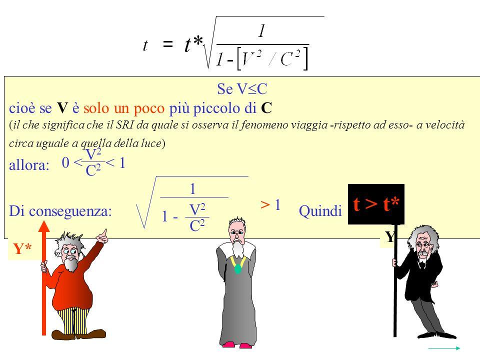 Se V C cioè se V è solo un poco più piccolo di C (il che significa che il SRI da quale si osserva il fenomeno viaggia -rispetto ad esso- a velocità circa uguale a quella della luce) allora: Di conseguenza: Quindi t > t* Y* t* 2 1 V 2 C 2 1 - > 1 V 2 C 2 < 1 0 < Y Y* t > t*
