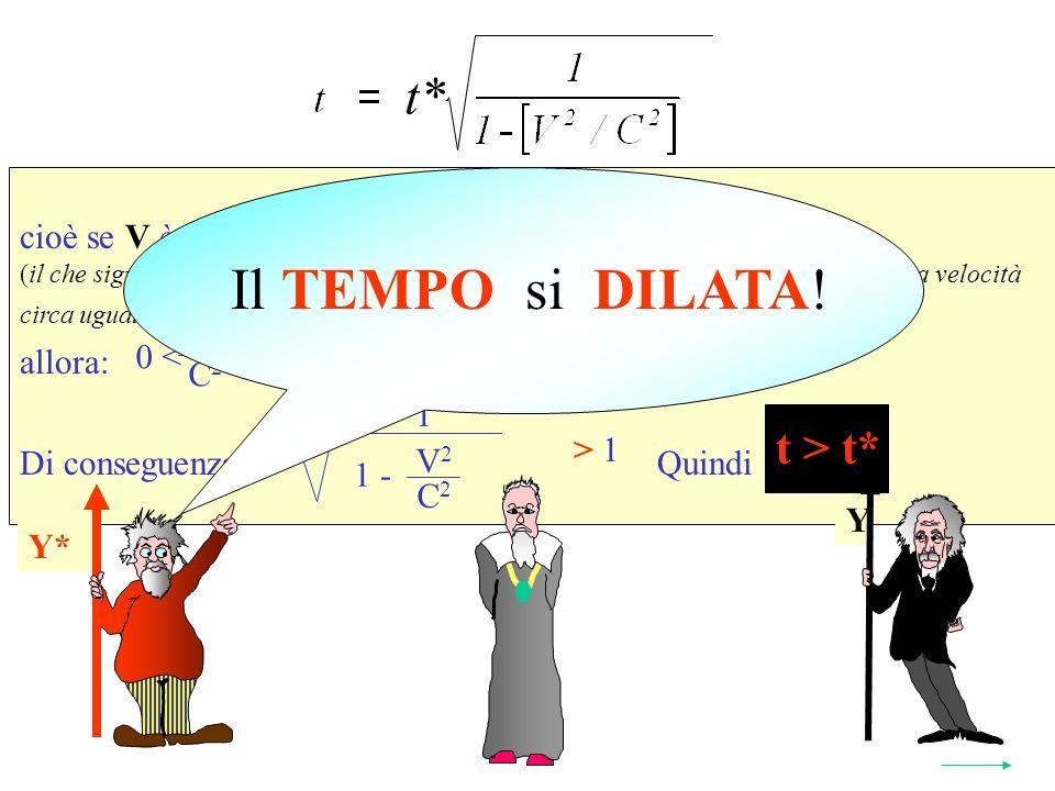 Se V C cioè se V è solo un poco più piccolo di C (il che significa che il SRI da quale si osserva il fenomeno viaggia -rispetto ad esso- a velocità circa uguale a quella della luce) allora: Di conseguenza: Quindi t > t* Y* t* 2 1 V 2 C 2 1 - > 1 V 2 C 2 < 1 0 < Y Y* t > t* Il TEMPO si DILATA!