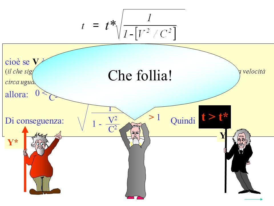 Se V C cioè se V è solo un poco più piccolo di C (il che significa che il SRI da quale si osserva il fenomeno viaggia -rispetto ad esso- a velocità circa uguale a quella della luce) allora: Di conseguenza: Quindi t > t* Y* t* 2 1 V 2 C 2 1 - > 1 V 2 C 2 < 1 0 < Y Y* t > t* Che follia!
