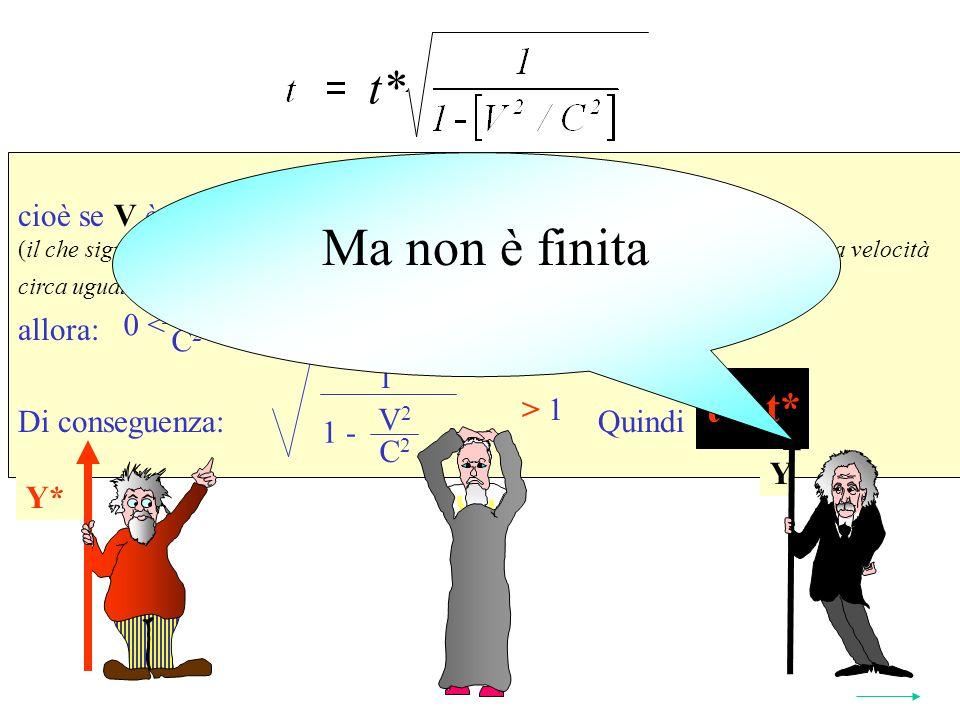 Se V C cioè se V è solo un poco più piccolo di C (il che significa che il SRI da quale si osserva il fenomeno viaggia -rispetto ad esso- a velocità circa uguale a quella della luce) allora: Di conseguenza: Quindi t > t* Y* t* 2 1 V 2 C 2 1 - > 1 V 2 C 2 < 1 0 < Y Y* t > t* Ma non è finita