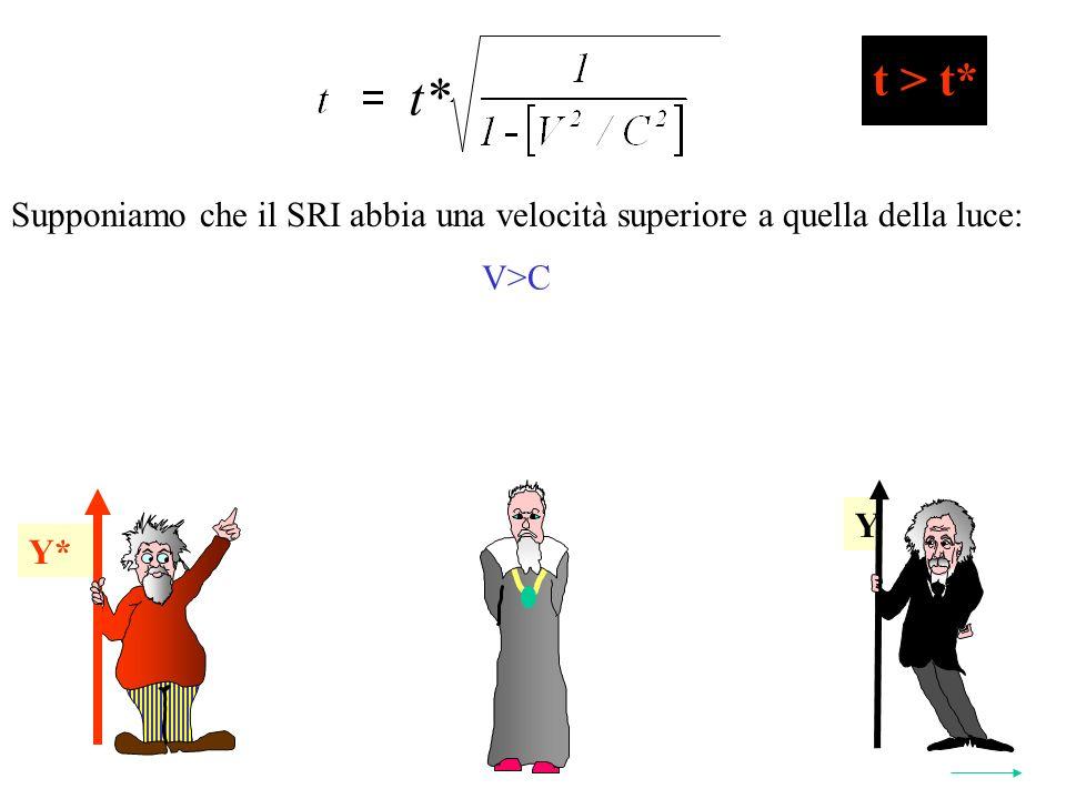 Y* t* 2 Y Y* t > t* Supponiamo che il SRI abbia una velocità superiore a quella della luce: V>C