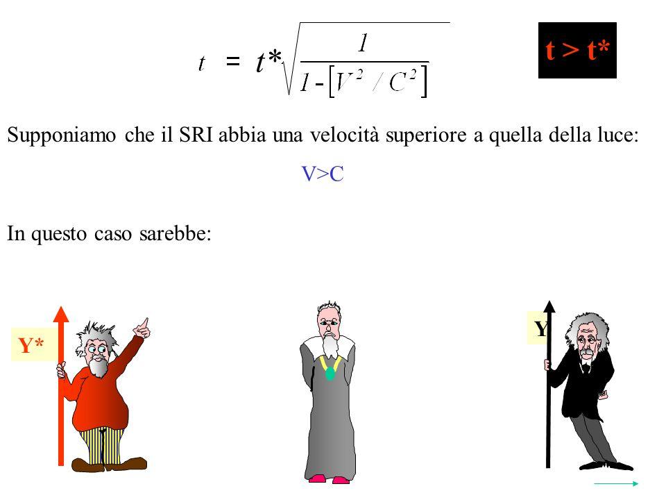 Y* t* 2 Y Y* t > t* Supponiamo che il SRI abbia una velocità superiore a quella della luce: V>C In questo caso sarebbe: