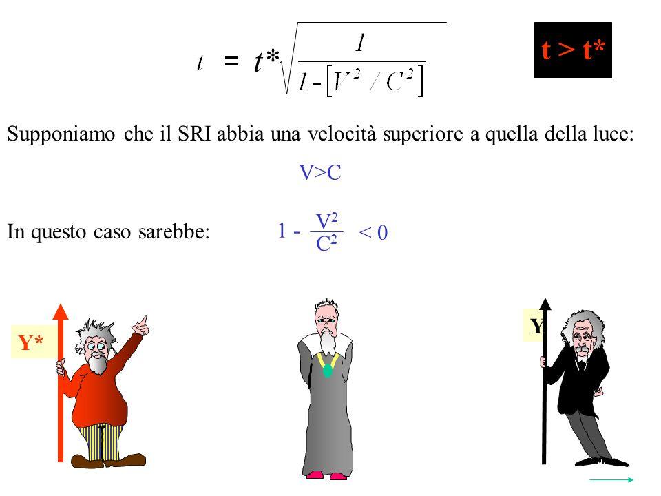 Y* t* 2 Y Y* t > t* Supponiamo che il SRI abbia una velocità superiore a quella della luce: V>C In questo caso sarebbe: V 2 C 2 1 - < 0