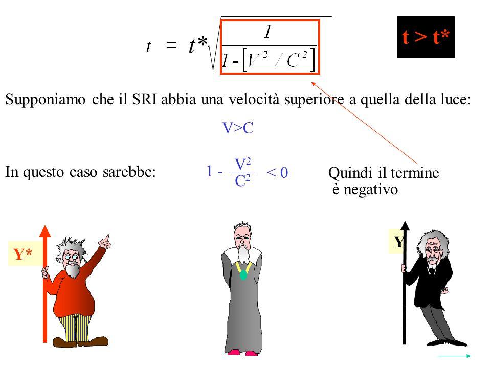 Y* t* 2 Y Y* t > t* Supponiamo che il SRI abbia una velocità superiore a quella della luce: V>C In questo caso sarebbe: V 2 C 2 1 - < 0Quindi il termine è negativo