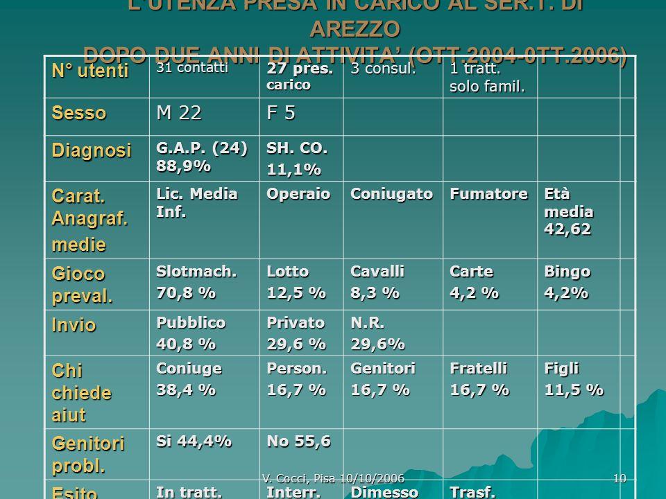 V. Cocci, Pisa 10/10/2006 10 LUTENZA PRESA IN CARICO AL SER.T. DI AREZZO DOPO DUE ANNI DI ATTIVITA (OTT.2004-0TT.2006) N° utenti 31 contatti 27 pres.