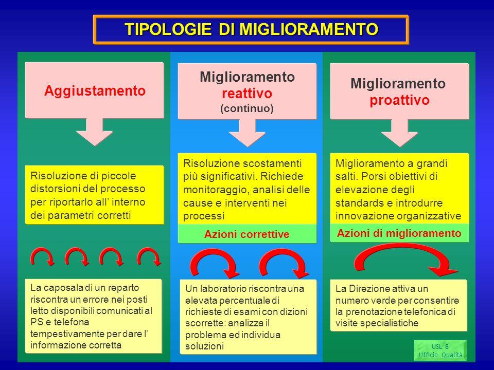 USL 8 Ufficio Qualità TIPOLOGIE DI MIGLIORAMENTO Aggiustamento Risoluzione di piccole distorsioni del processo per riportarlo all interno dei parametr