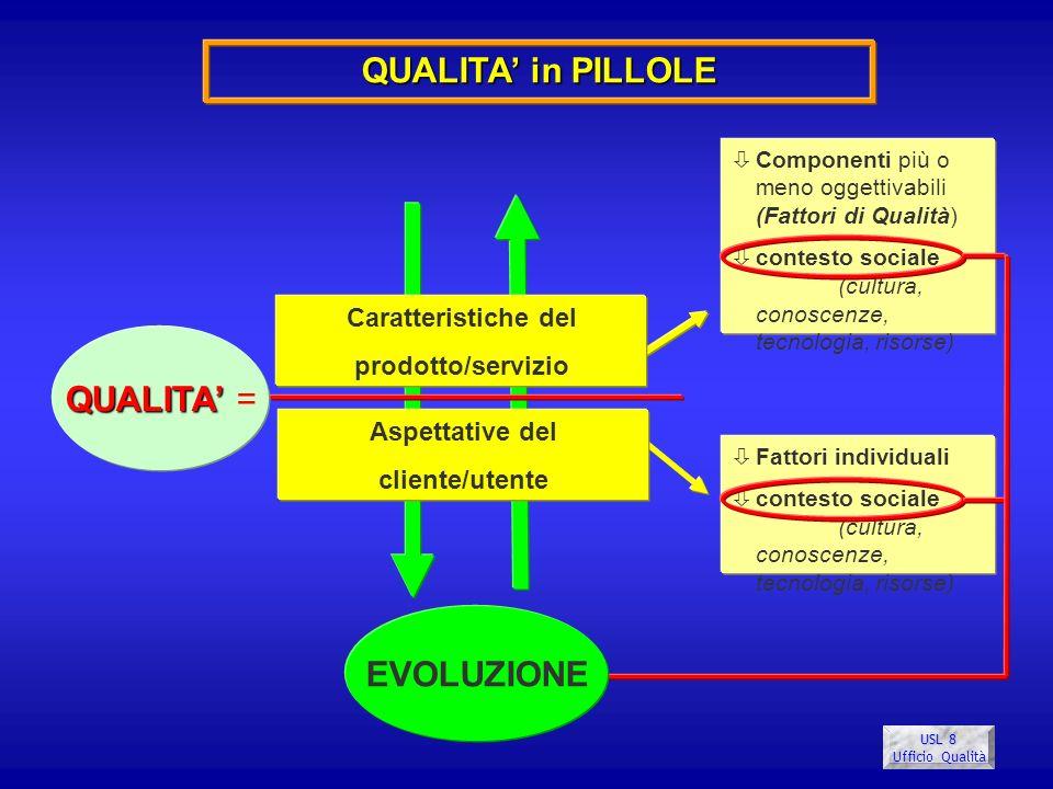 USL 8 Ufficio Qualità QUALITA in PILLOLE Caratteristiche del prodotto/servizio Aspettative del cliente/utente QUALITA QUALITA = òComponenti più o meno