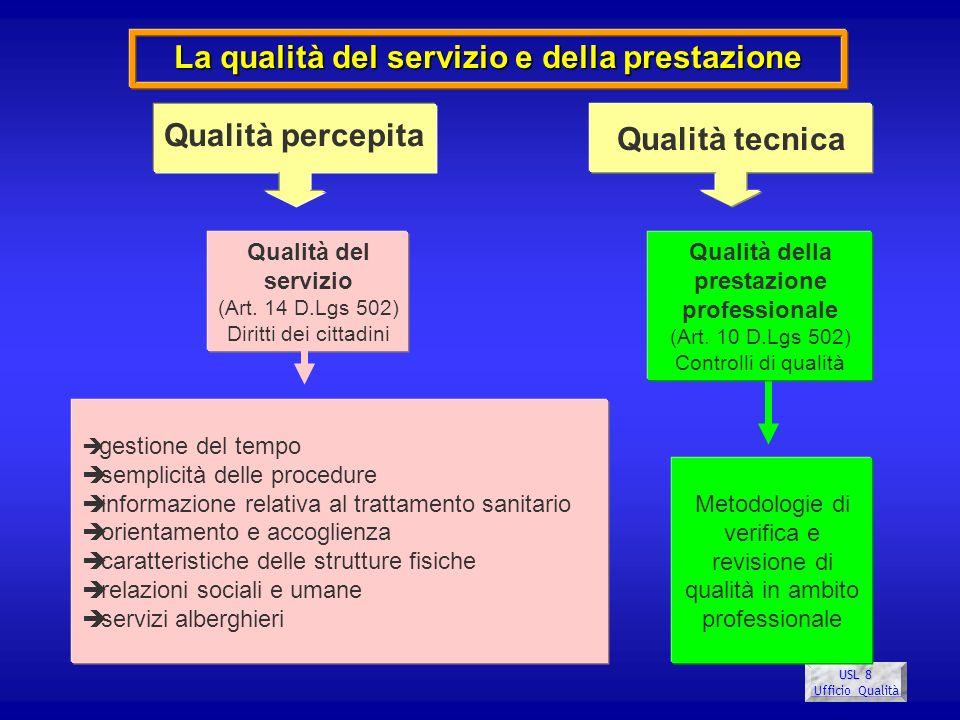 USL 8 Ufficio Qualità La qualità del servizio e della prestazione Qualità del servizio (Art. 14 D.Lgs 502) Diritti dei cittadini Qualità della prestaz
