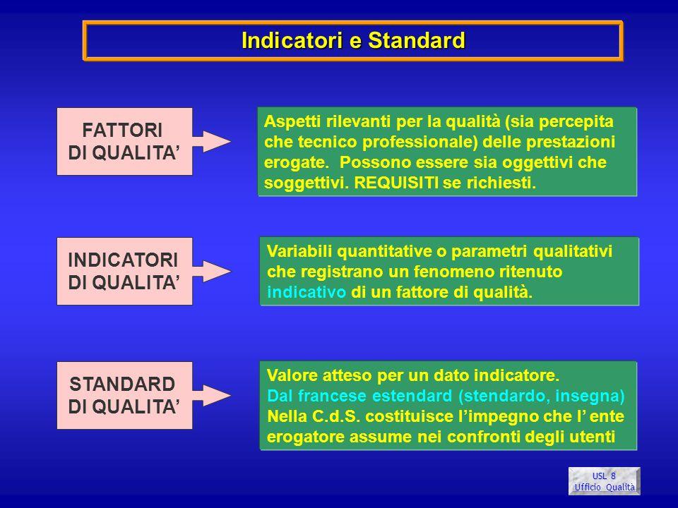 USL 8 Ufficio Qualità FATTORI DI QUALITA INDICATORI DI QUALITA STANDARD DI QUALITA Aspetti rilevanti per la qualità (sia percepita che tecnico profess