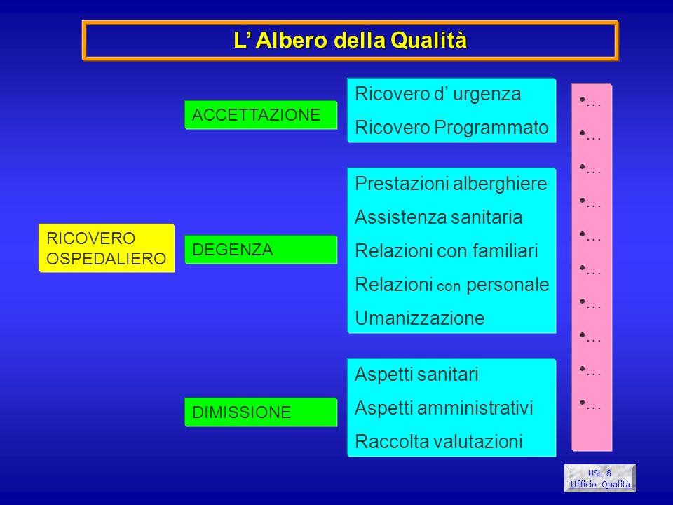 USL 8 Ufficio Qualità RICOVERO OSPEDALIERO ACCETTAZIONE DIMISSIONE DEGENZA Ricovero d urgenza Ricovero Programmato Prestazioni alberghiere Assistenza