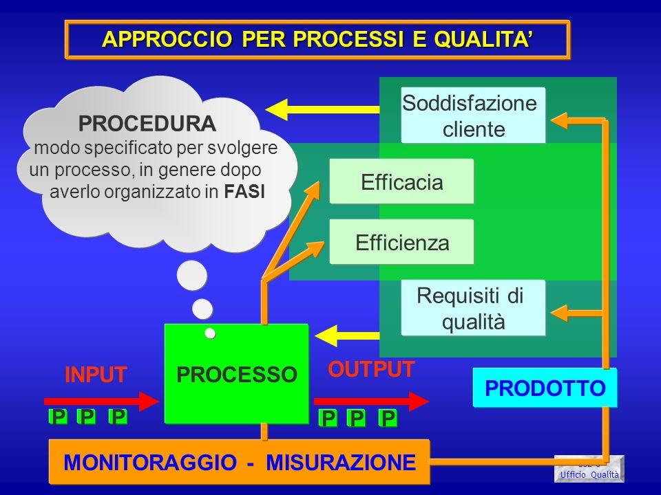 USL 8 Ufficio Qualità PROCESSO INPUT OUTPUT PRODOTTO PROCEDURA modo specificato per svolgere un processo, in genere dopo averlo organizzato in FASI Ef