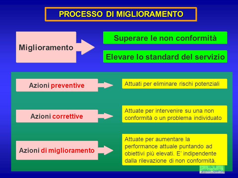 USL 8 Ufficio Qualità PROCESSO DI MIGLIORAMENTO Miglioramento Superare le non conformità Elevare lo standard del servizio Azioni preventive Azioni di