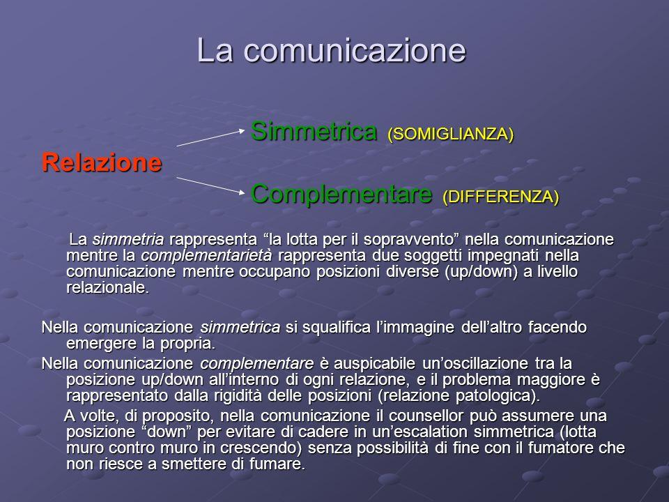 La comunicazione Simmetrica (SOMIGLIANZA) Simmetrica (SOMIGLIANZA)Relazione Complementare (DIFFERENZA) Complementare (DIFFERENZA) La simmetria rappresenta la lotta per il sopravvento nella comunicazione mentre la complementarietà rappresenta due soggetti impegnati nella comunicazione mentre occupano posizioni diverse (up/down) a livello relazionale.