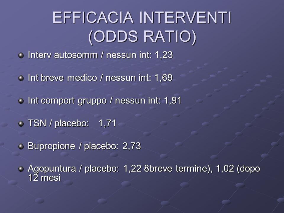 EFFICACIA INTERVENTI (ODDS RATIO) Interv autosomm / nessun int: 1,23 Int breve medico / nessun int: 1,69 Int comport gruppo / nessun int: 1,91 TSN / placebo: 1,71 Bupropione / placebo: 2,73 Agopuntura / placebo: 1,22 8breve termine), 1,02 (dopo 12 mesi