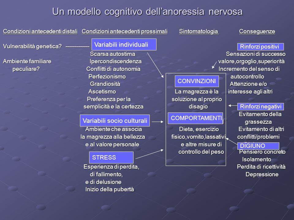 Un modello cognitivo dellanoressia nervosa Condizioni antecedenti distali Condizioni antecedenti prossimali Sintomatologia Conseguenze Vulnerabilità g