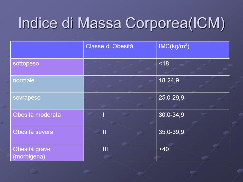 Indice di Massa Corporea(ICM) Classe di ObesitàIMC(kg/m 2 ) sottopeso<18 normale18-24,9 sovrapeso25,0-29,9 Obesità moderata I30,0-34,9 Obesità severa