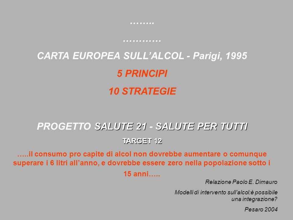 …….. ………… CARTA EUROPEA SULLALCOL - Parigi, 1995 5 PRINCIPI 10 STRATEGIE SALUTE 21SALUTE PER TUTTI PROGETTO SALUTE 21 - SALUTE PER TUTTI TARGET 12 …..