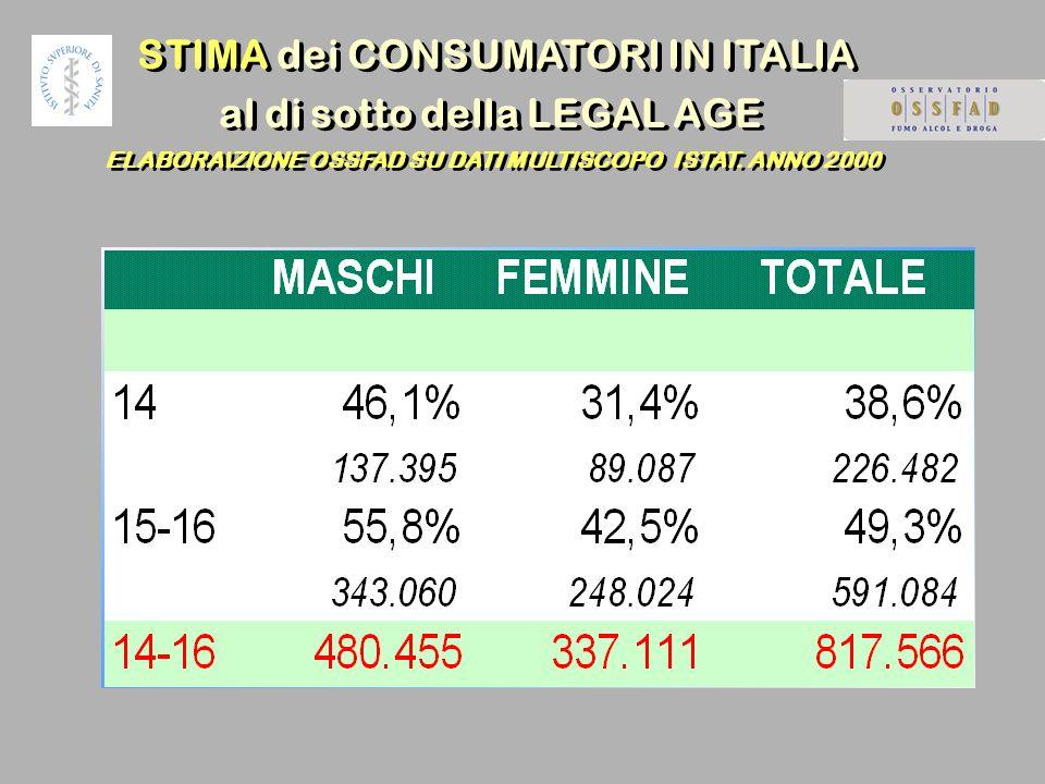 STIMA dei CONSUMATORI IN ITALIA al di sotto della LEGAL AGE ELABORA\ZIONE OSSFAD SU DATI MULTISCOPO ISTAT.