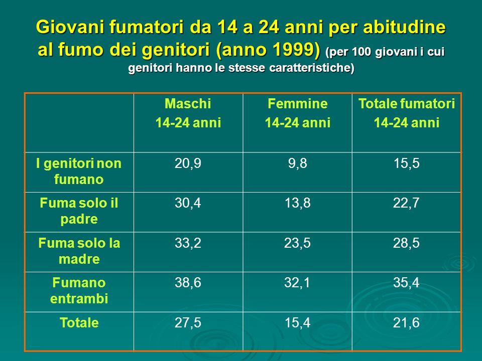 Giovani fumatori da 14 a 24 anni per abitudine al fumo dei genitori (anno 1999) (per 100 giovani i cui genitori hanno le stesse caratteristiche) Masch