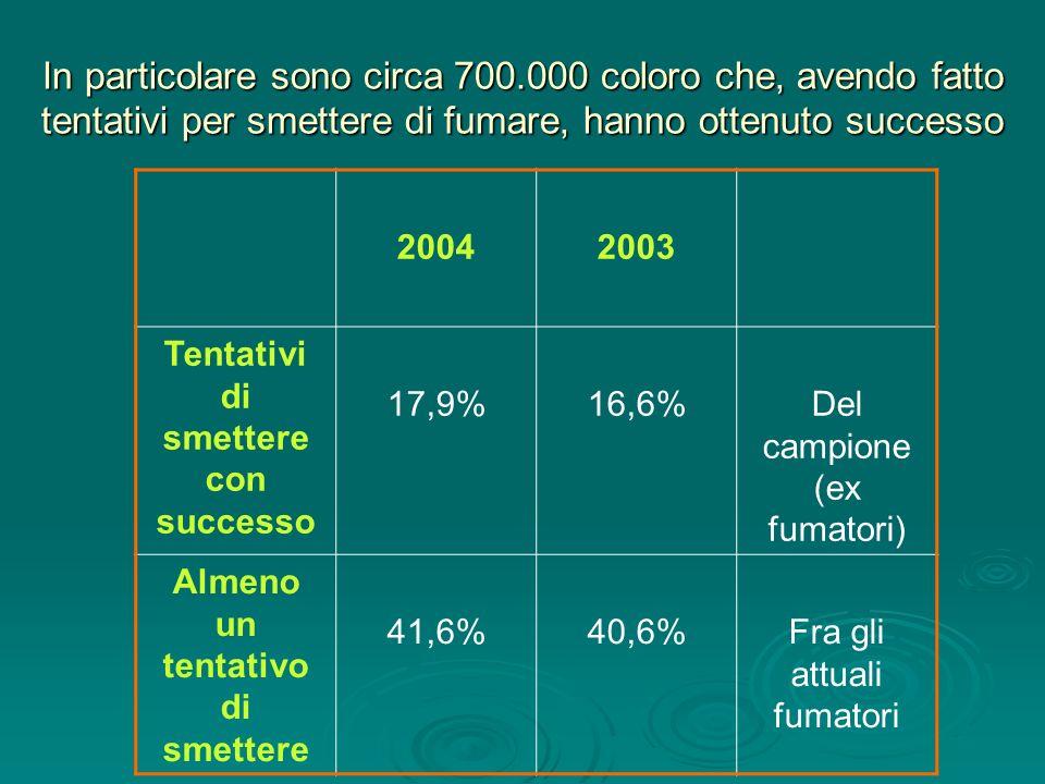 In particolare sono circa 700.000 coloro che, avendo fatto tentativi per smettere di fumare, hanno ottenuto successo 20042003 Tentativi di smettere co
