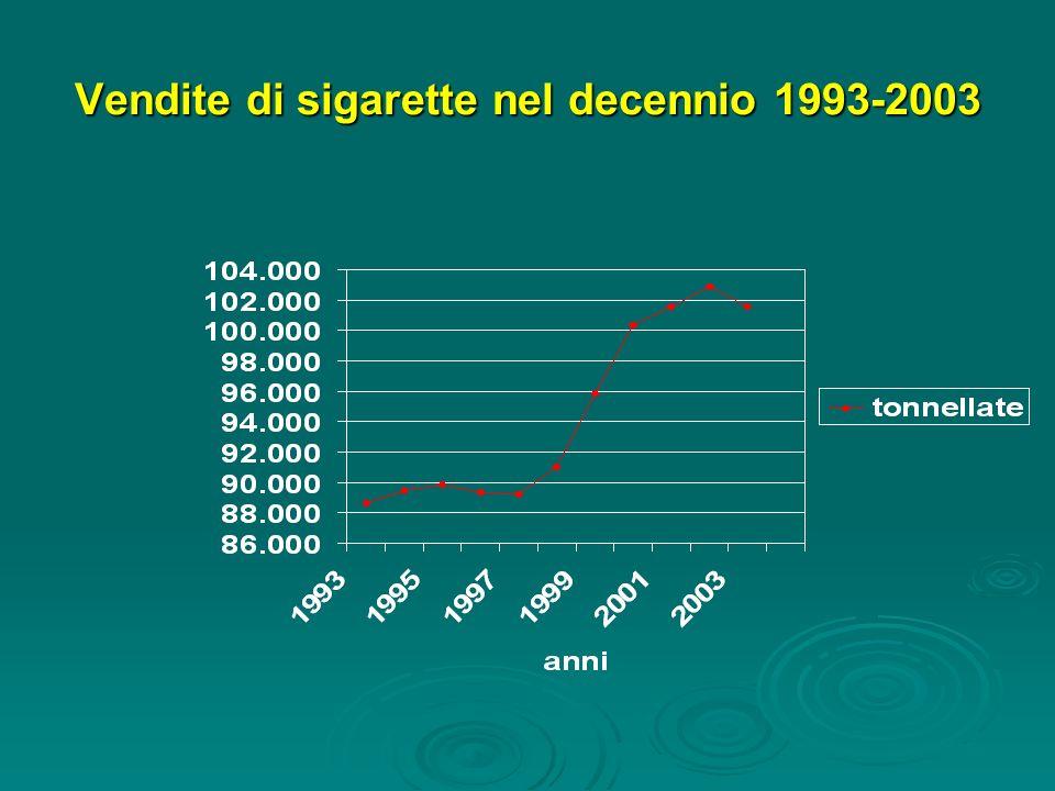Vendite di sigarette nel decennio 1993-2003
