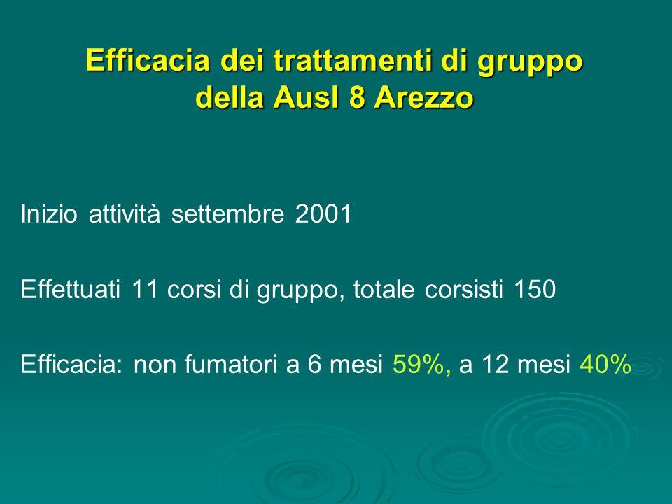 Efficacia dei trattamenti di gruppo della Ausl 8 Arezzo Inizio attività settembre 2001 Effettuati 11 corsi di gruppo, totale corsisti 150 Efficacia: n
