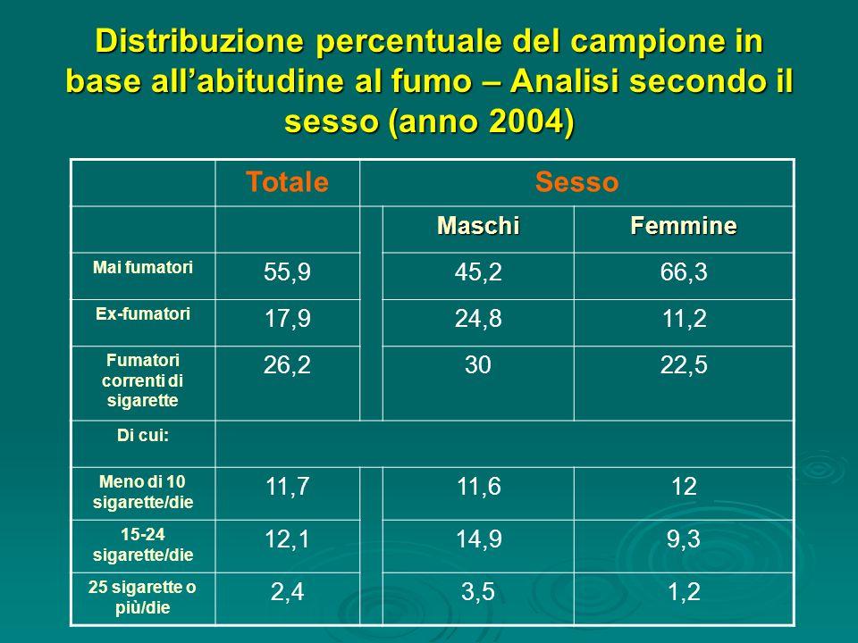 Distribuzione percentuale del campione in base allabitudine al fumo – Analisi secondo il sesso (anno 2004) TotaleSesso MaschiFemmine Mai fumatori 55,9