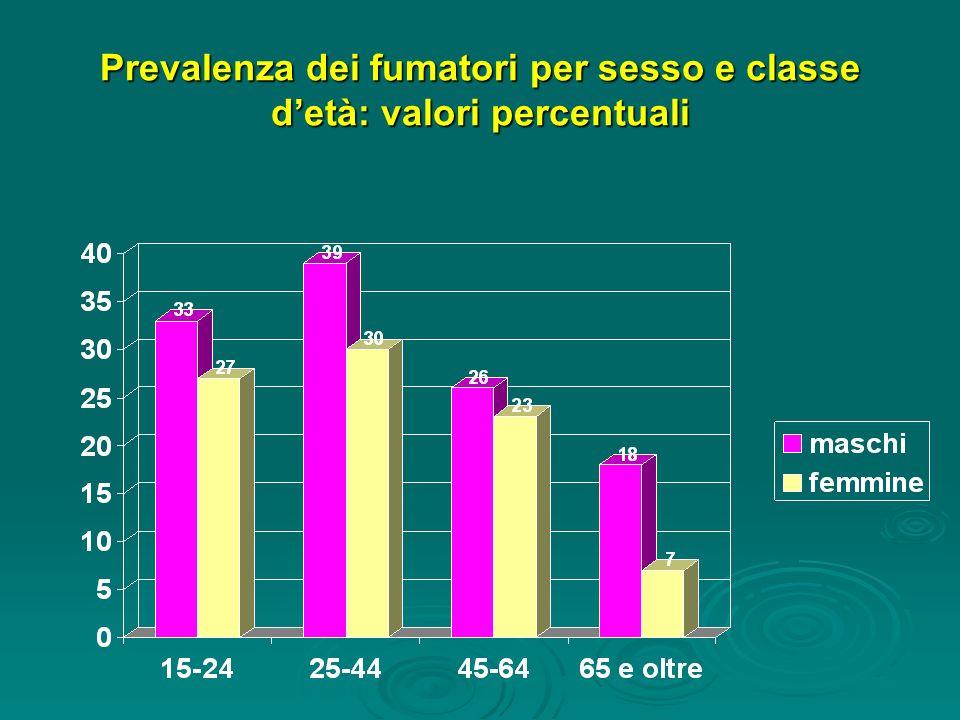Abitudine al fumo tra gli operatori sanitari (anno 2000 Asl 10 Firenze) Totale=9.843 Fumatori Maschi30,8 Femmine34,9 Totale33,3