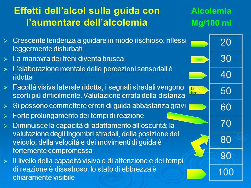 Complicazioni somatiche alcolcorrelate Effetti individuali e collettivi dellintossicazione acuta ALCOL E GUIDA ALCOL E LAVORO ALCOL E ORDINE PUBBLICO