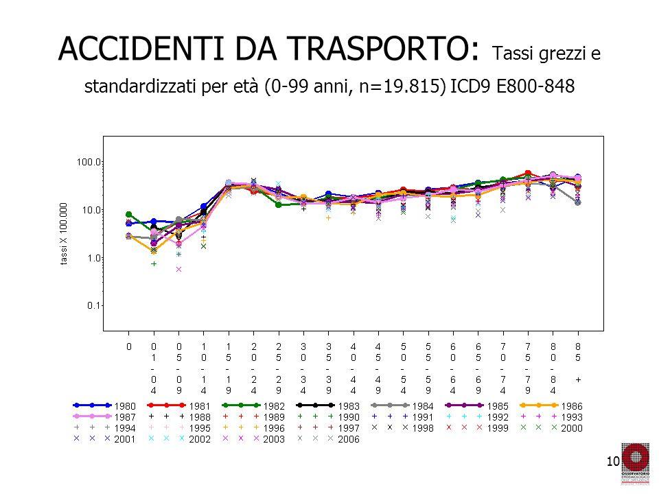10 ACCIDENTI DA TRASPORTO: Tassi grezzi e standardizzati per età (0-99 anni, n=19.815) ICD9 E800-848