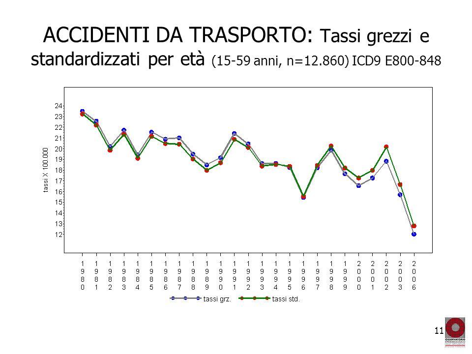 11 ACCIDENTI DA TRASPORTO: Tassi grezzi e standardizzati per età (15-59 anni, n=12.860) ICD9 E800-848