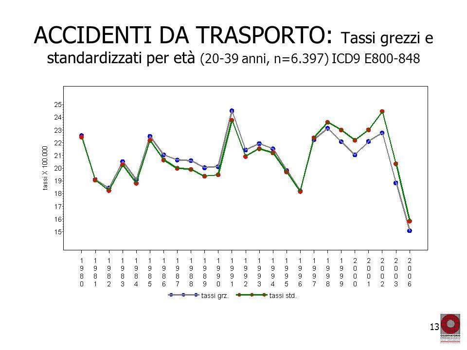 13 ACCIDENTI DA TRASPORTO: Tassi grezzi e standardizzati per età (20-39 anni, n=6.397) ICD9 E800-848