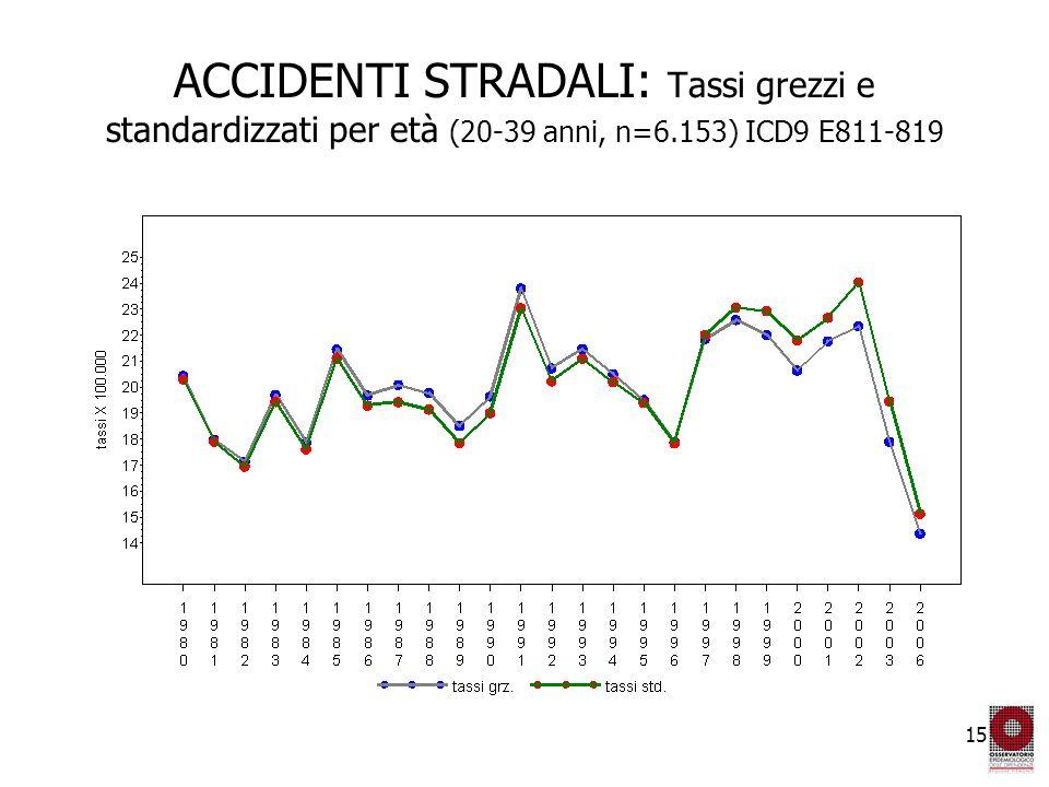 15 ACCIDENTI STRADALI: Tassi grezzi e standardizzati per età (20-39 anni, n=6.153) ICD9 E811-819
