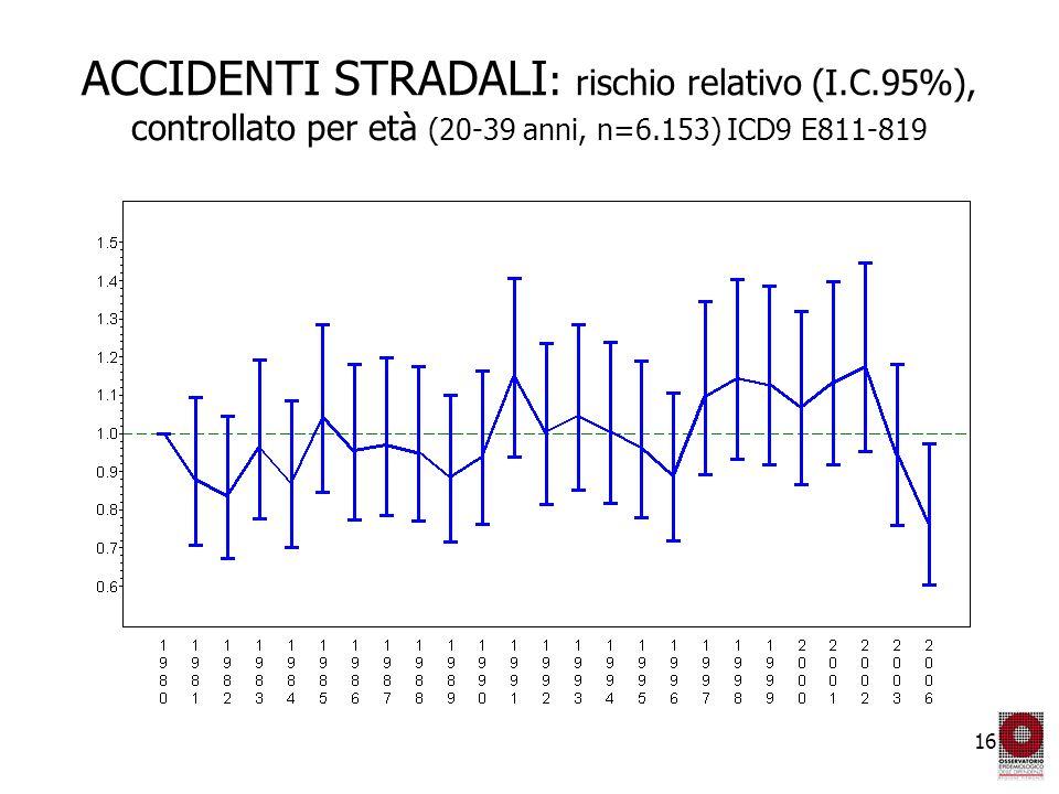 16 ACCIDENTI STRADALI : rischio relativo (I.C.95%), controllato per età (20-39 anni, n=6.153) ICD9 E811-819