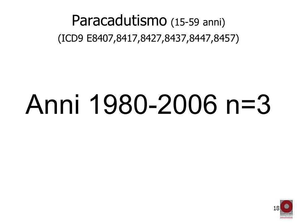18 Paracadutismo (15-59 anni) (ICD9 E8407,8417,8427,8437,8447,8457) Anni 1980-2006 n=3
