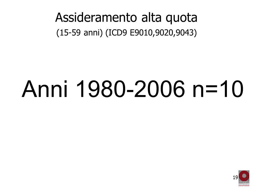 19 Assideramento alta quota (15-59 anni) (ICD9 E9010,9020,9043) Anni 1980-2006 n=10