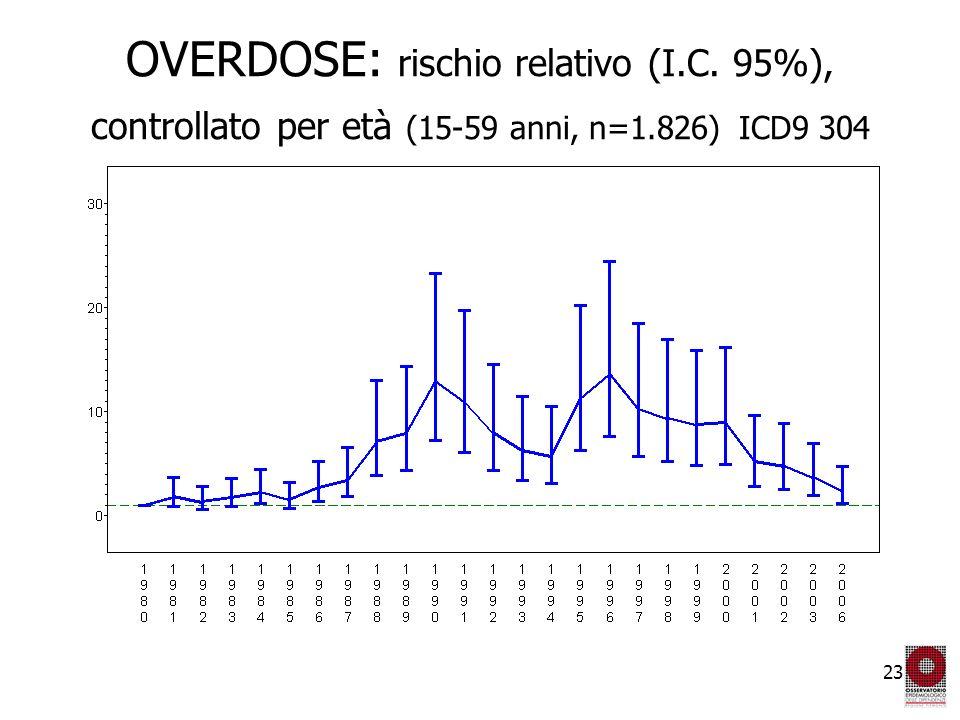 23 OVERDOSE: rischio relativo (I.C. 95%), controllato per età (15-59 anni, n=1.826) ICD9 304