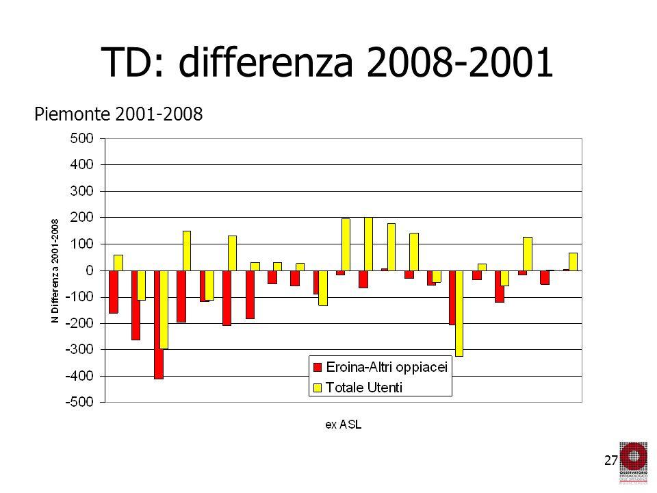 27 TD: differenza 2008-2001 Piemonte 2001-2008