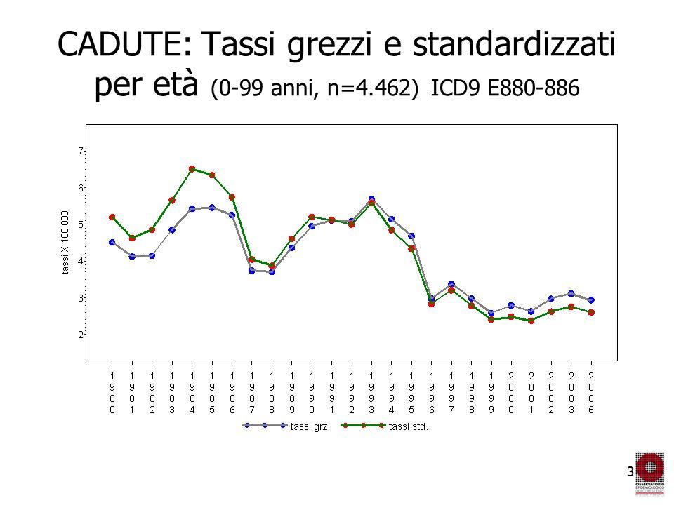 3 CADUTE: Tassi grezzi e standardizzati per età (0-99 anni, n=4.462) ICD9 E880-886