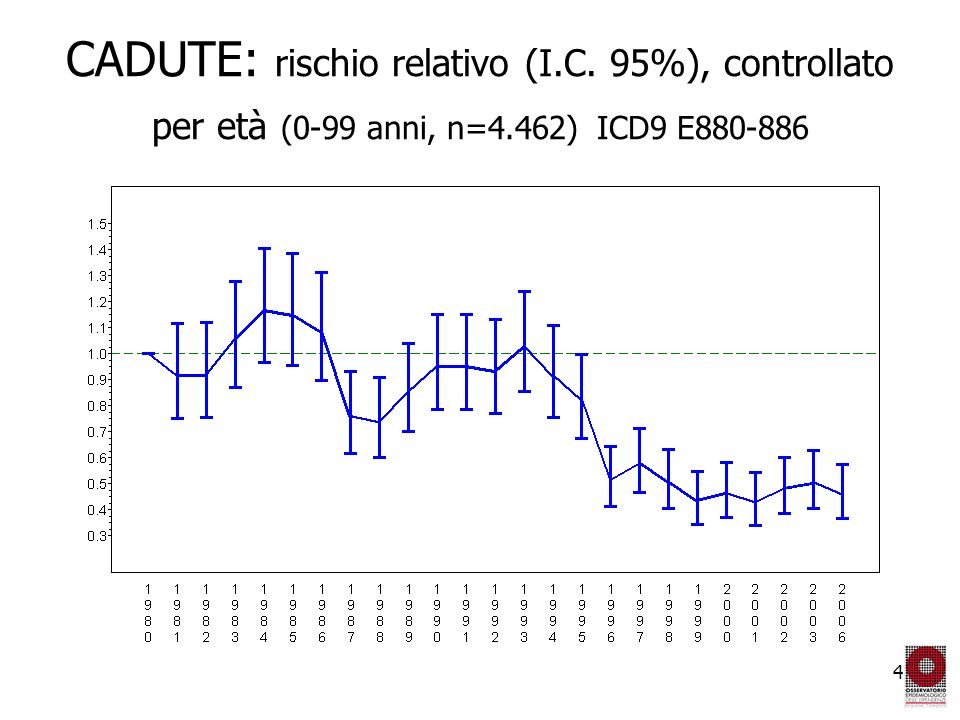 4 CADUTE: rischio relativo (I.C. 95%), controllato per età (0-99 anni, n=4.462) ICD9 E880-886